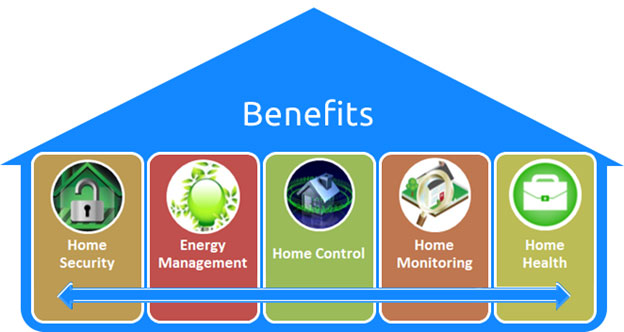 Benefits Of Home Automation smart technology is changing the way we live - smarthome.city